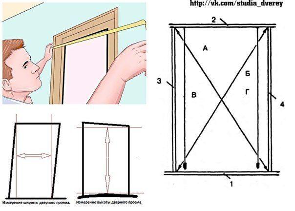Как правильно сделать дверной проем